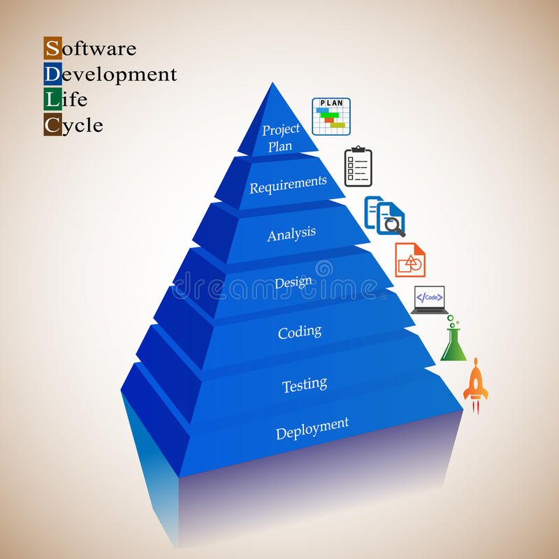Software Development Life cycle process. Each phase in SDLC is represented with an icon and arranged along with a Pyramid steps stock illustration