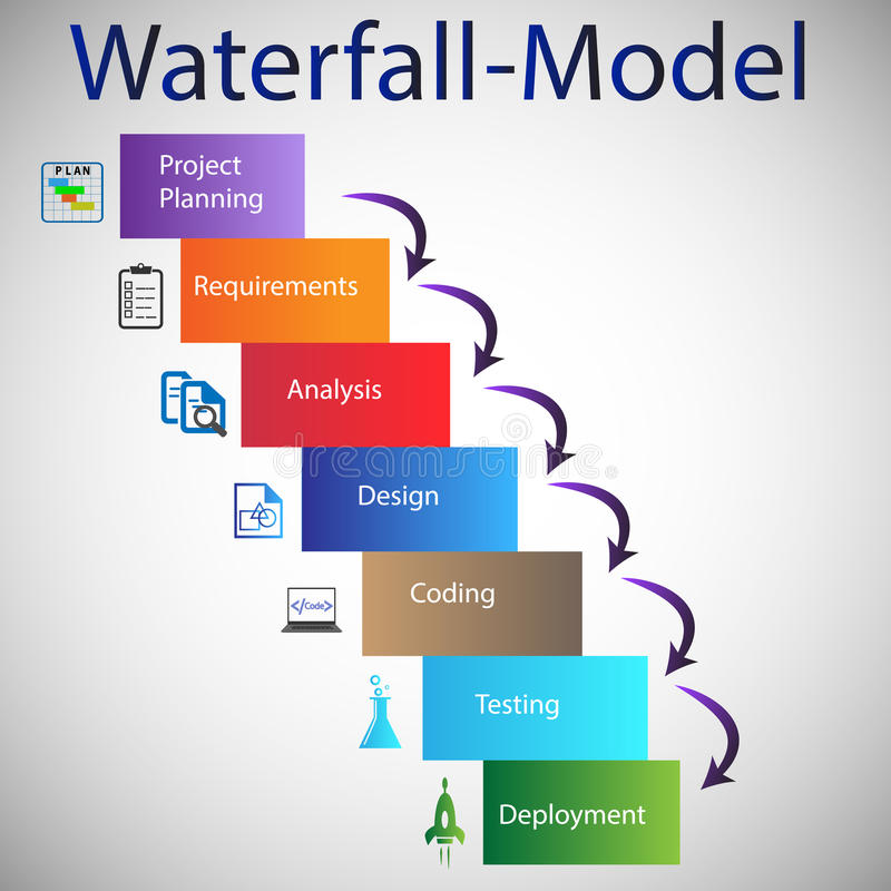 Software development life cycle waterfall model stock for Waterfall model design meaning