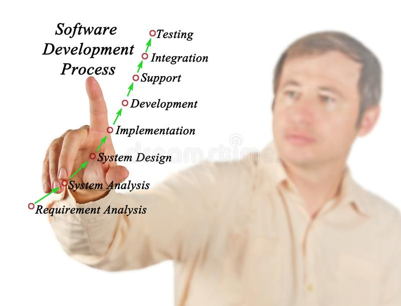 Software Development Process. Components of Software Development Process royalty free stock photo