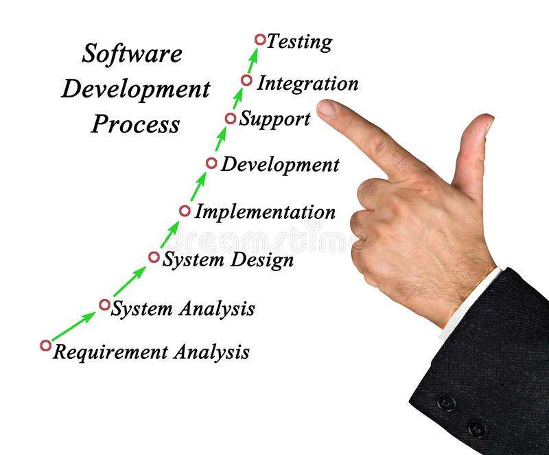 Software Development Process. Components of Software Development Process stock photo