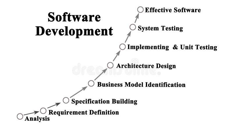 Software-ontwikkelingproces royalty-vrije stock afbeelding