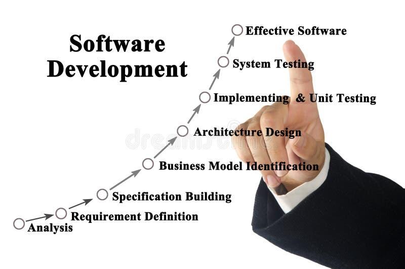 Software-ontwikkelingproces stock afbeeldingen
