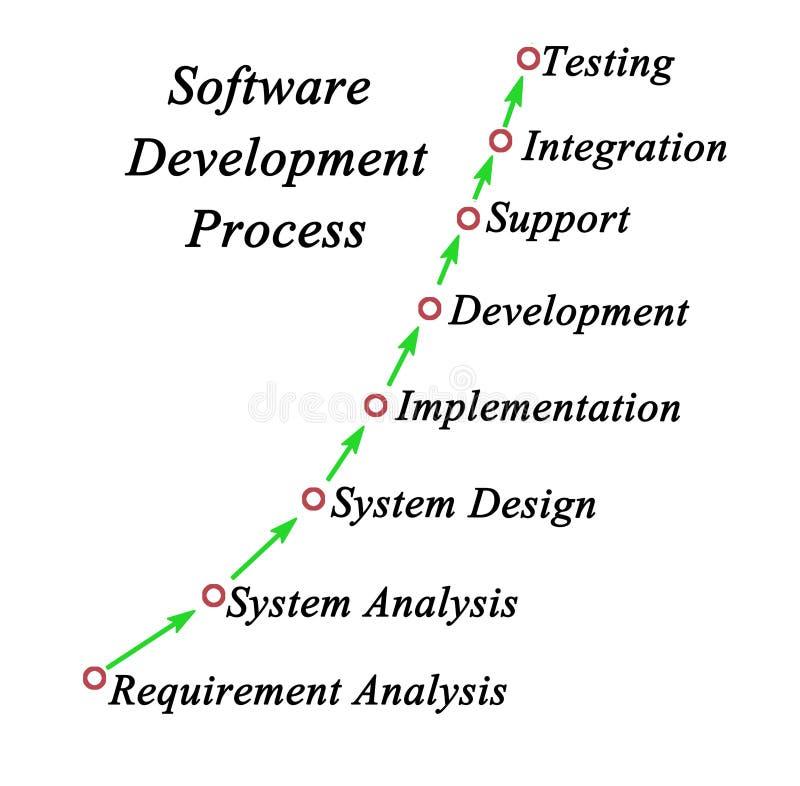Software-ontwikkelingproces stock foto