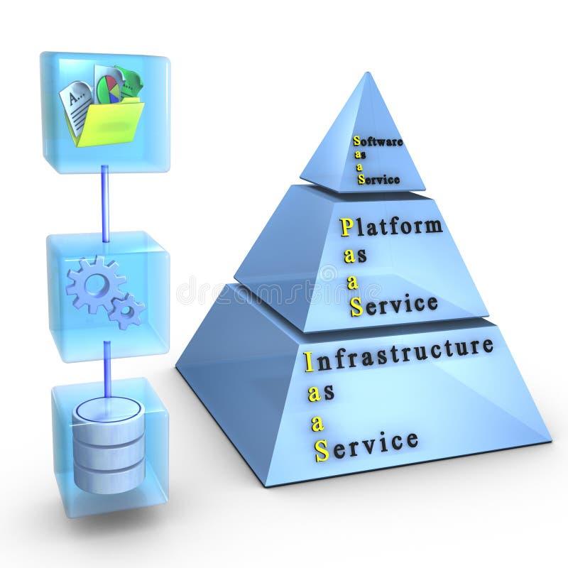 Software, plataforma, infra-estrutura como um serviço ilustração stock