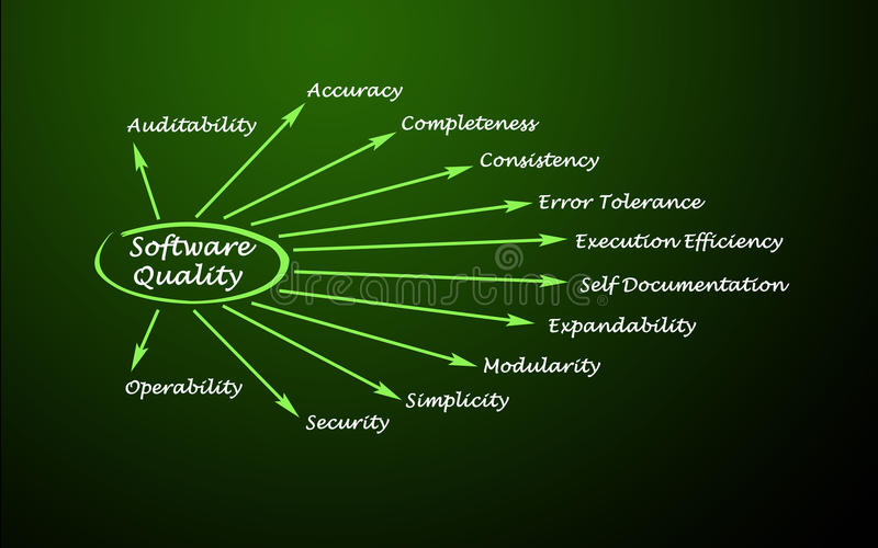 Software Quality Factors. What Contributes to Software Quality Factors stock illustration