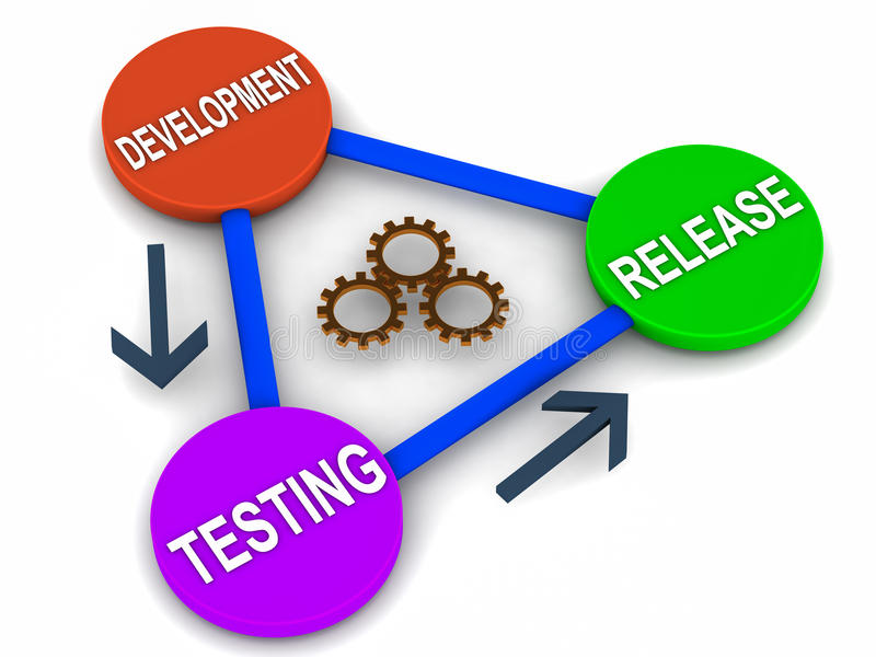 Software release cycle. Flow of a software release life cycle in triangle format, the three steps are cyclic in nature with feedback and learning only link vector illustration