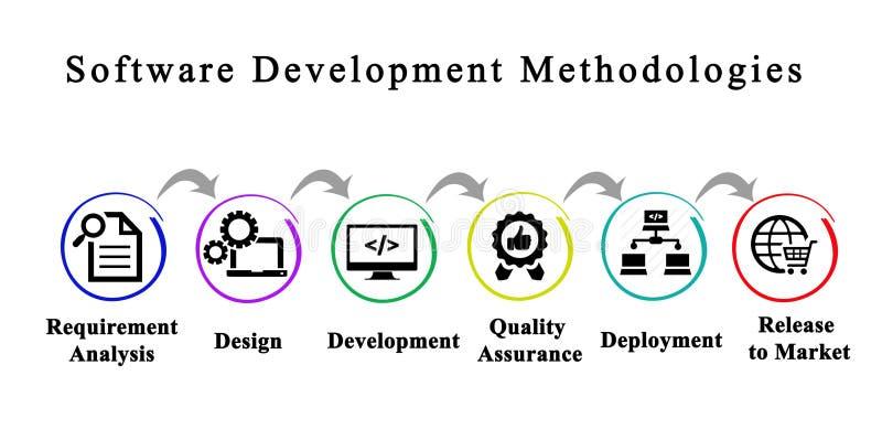 Softwareentwicklungs-Methodologien lizenzfreie stockfotografie