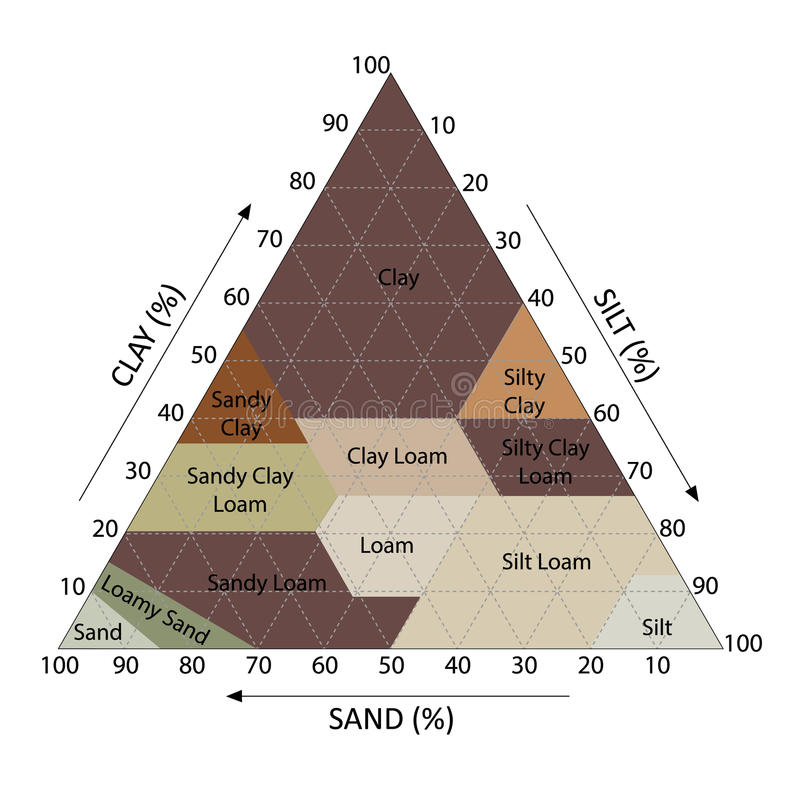 Soil Chart. Illustration of soil chart percent category triangle royalty free illustration