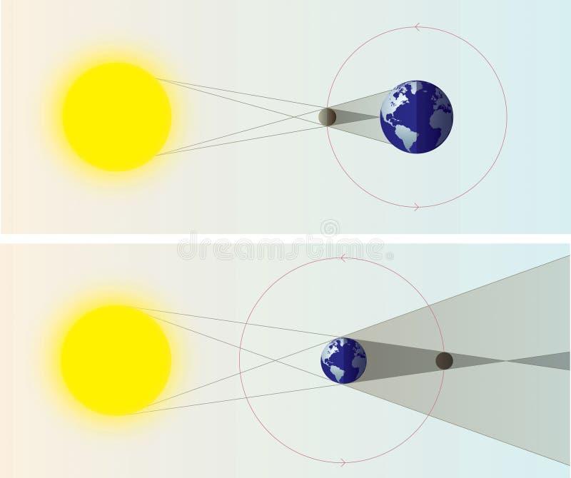 Sol- & månförmörkelsediagram vektor illustrationer