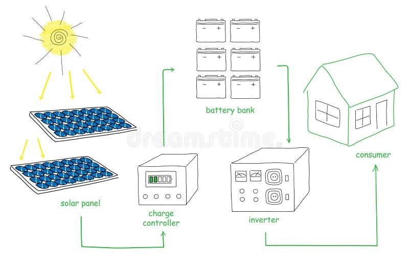Sol- panelenergiintrig vektor illustrationer