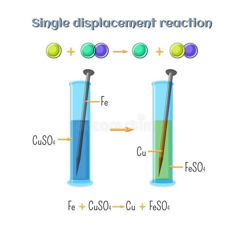 Sola reacción de dislocación - planche el clavo en la solución del sulfato de cobre Tipos de las reacciones químicas, parte 2 de  stock de ilustración