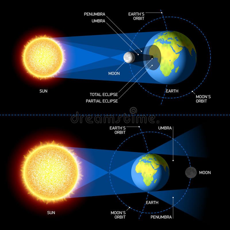 Free Solar And Lunar Eclipses Royalty Free Stock Photography - 35943107