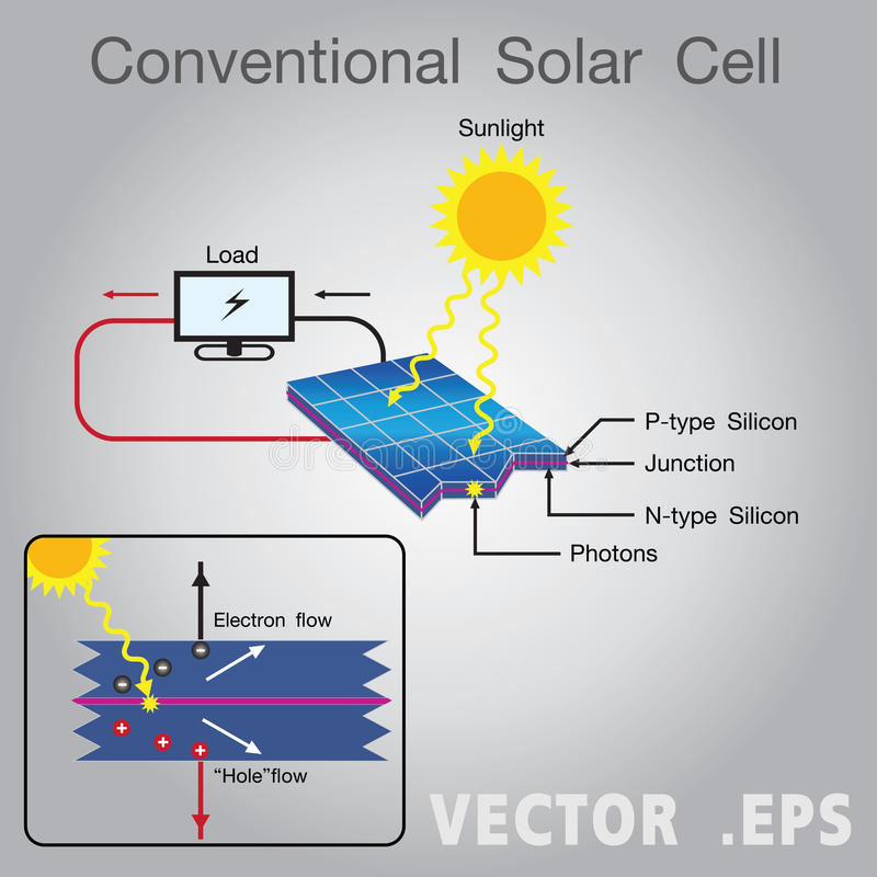 solar cell diagram education infographic vector design stock rh dreamstime com solar cells drawing solar cells connection diagram