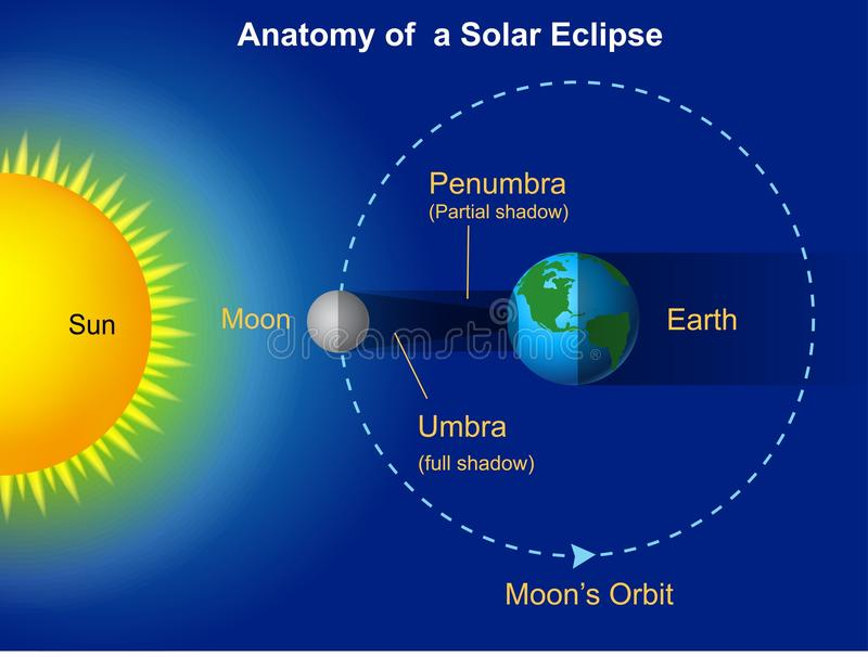 Solar eclipse diagram royalty free illustration