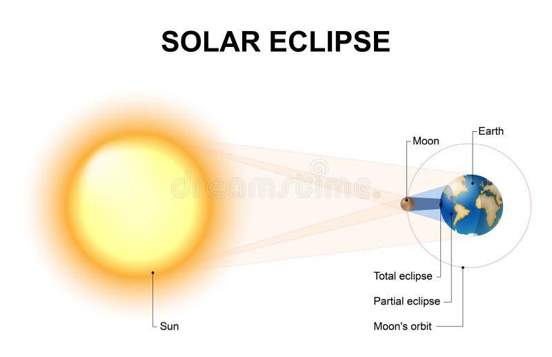 Solar eclipse royalty free illustration