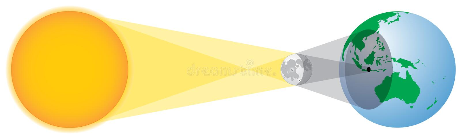 Solar eclipse geometry vector illustration