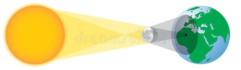 Solar eclipse geometry royalty free illustration