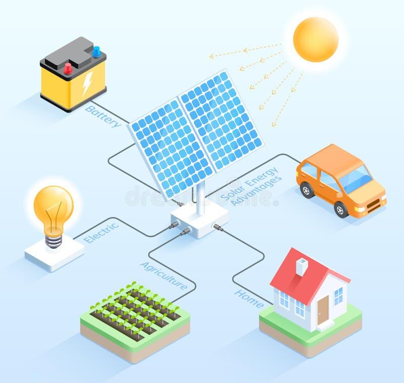 Solar energy advantages isometric vector illustrations. royalty free illustration