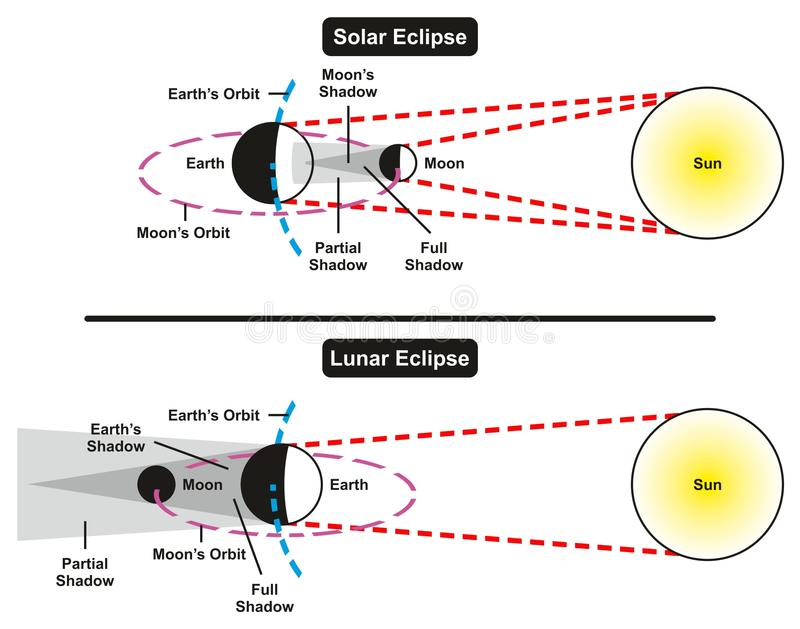 Solar and Lunar Eclipse Comparison royalty free illustration