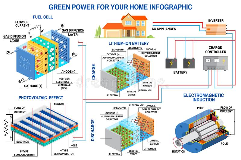 Solar panel, fuel cell and wind power generation system for home infographic. vector illustration