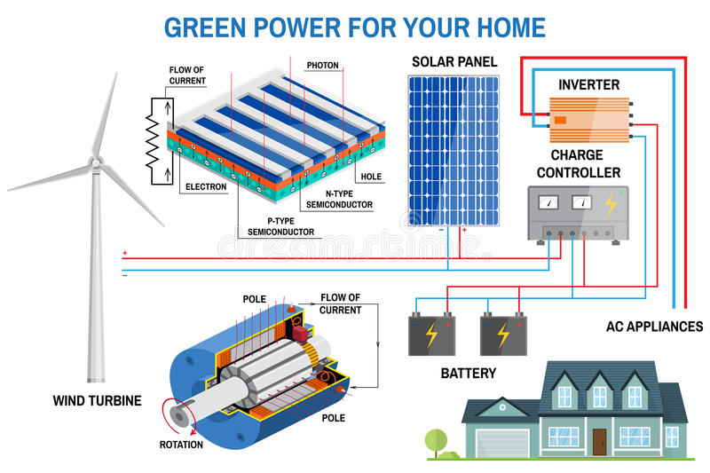 Solar panel system for home stock vector illustration of house download solar panel system for home stock vector illustration of house concept ccuart Choice Image