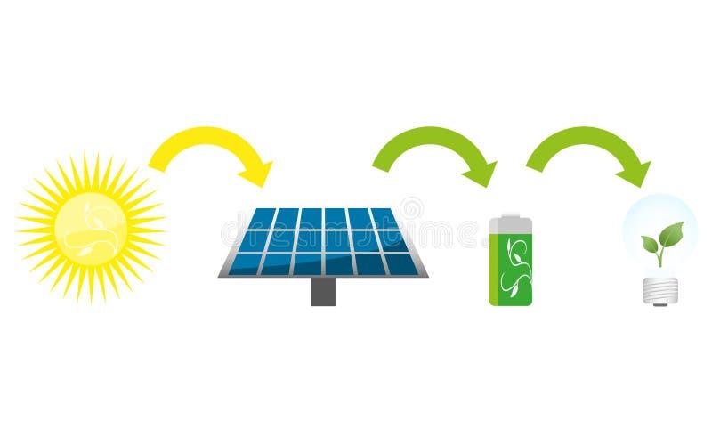 Solar power. Scheme of solar power on white stock illustration
