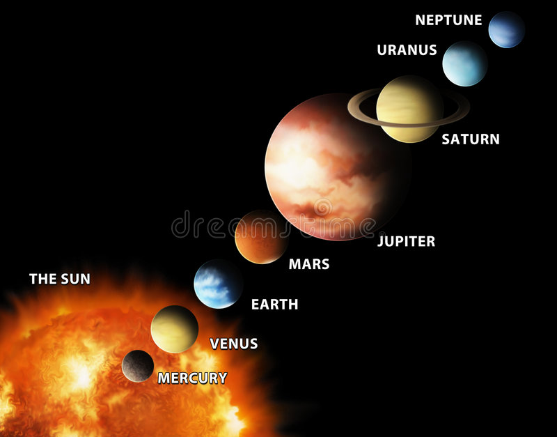 Solar System. An illustrated diagram showing the order of planets in our solar system