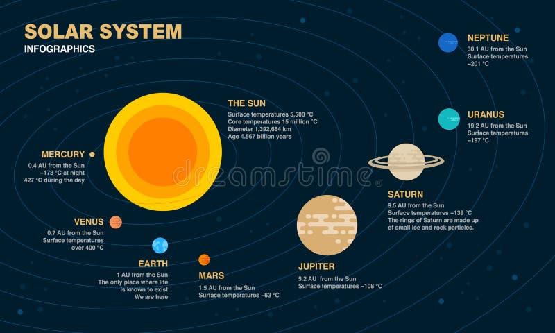 Solar system infographic vector illustration