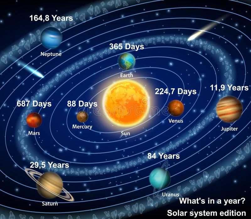 Solar System Planets Diagram Stock Illustrations – 53 Solar