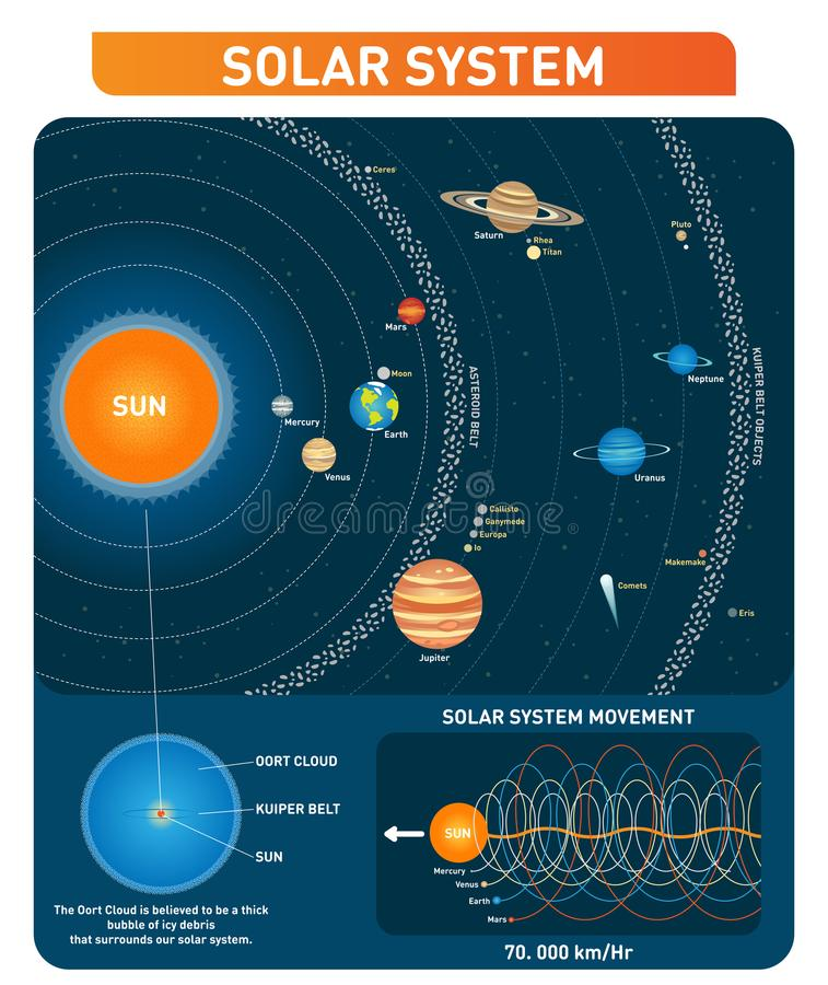 Solar system planets, sun, asteroid belt, kuiper belt and other main objects. space exploration vector illustration collection. royalty free illustration
