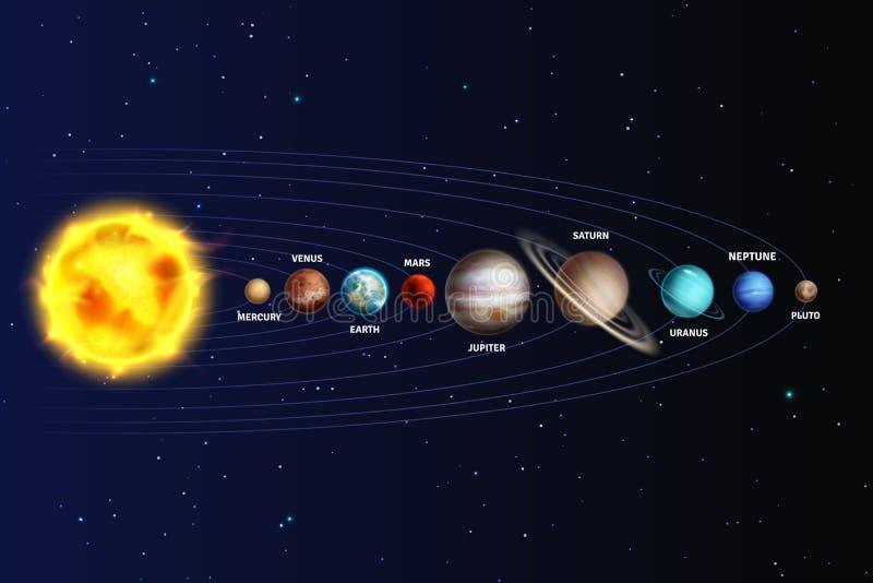 Solar system. Realistic planets space galaxy universe sun jupiter saturn mercury neptune venus uranus pluto star orbit. 3d vector astronomy set stock illustration