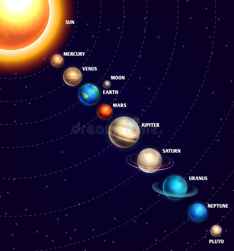 Solar system with sun and planets on orbit universe starry sky vector illustration