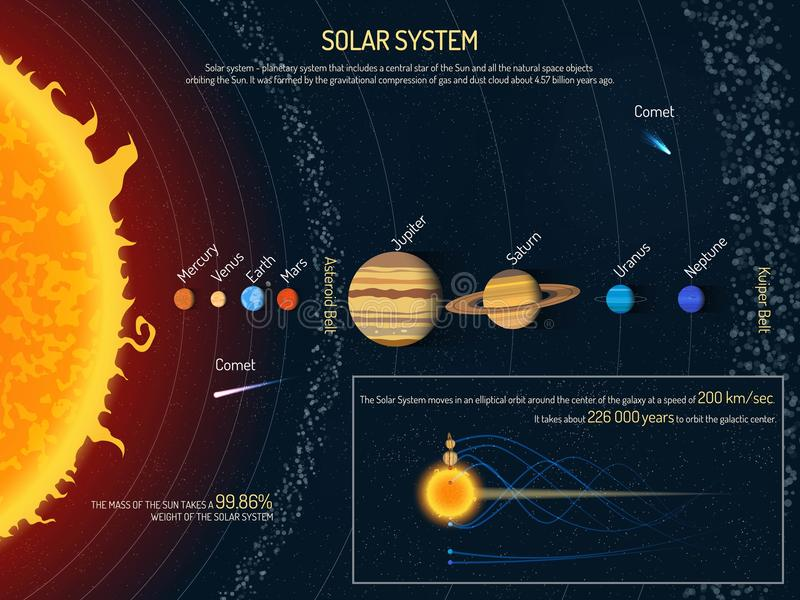 Solar system vector illustration. Outer space science concept banner. Sun and planets infographic elements royalty free illustration