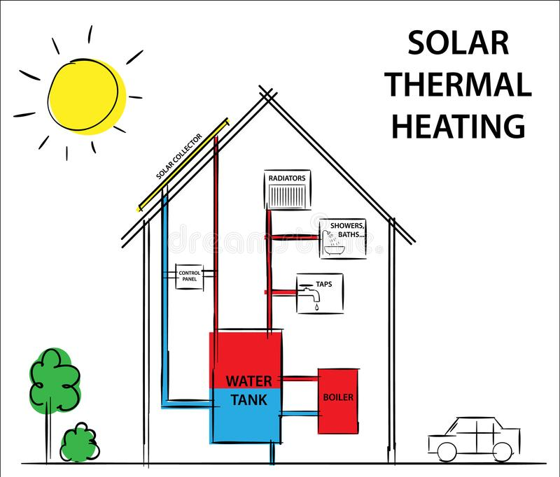 Solar thermal heating and cooling systems. How its work diagram drawing concept. Solar thermal heating and cooling systems. Diagram drawing illustration royalty free illustration