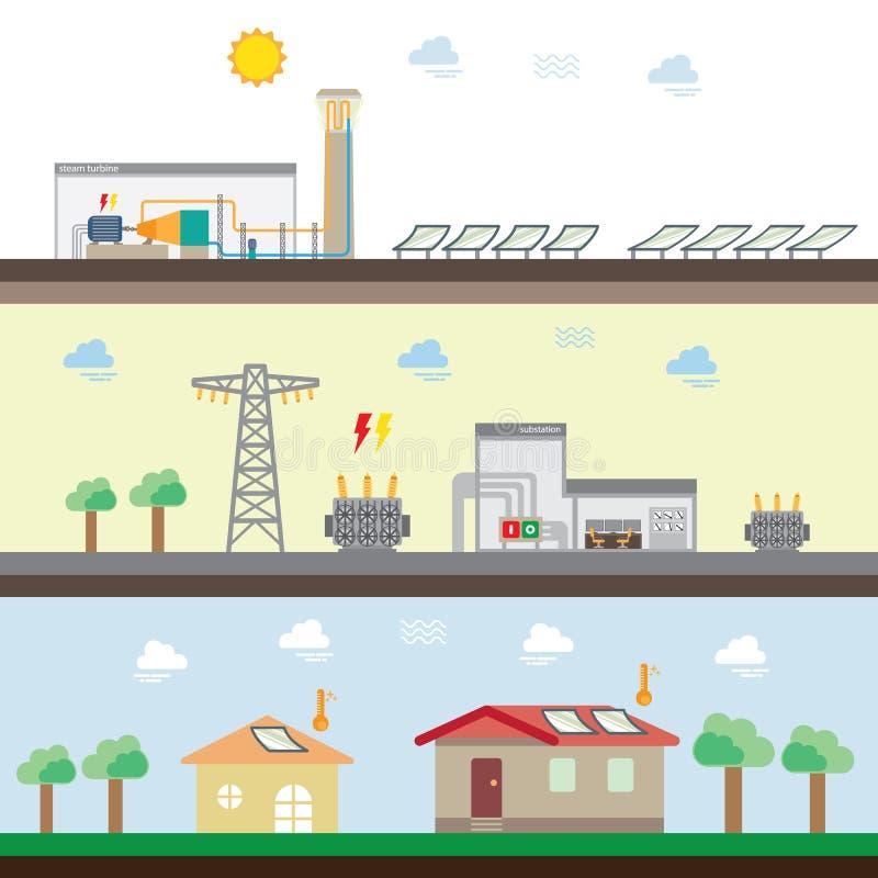 Solarthermal stock abbildung