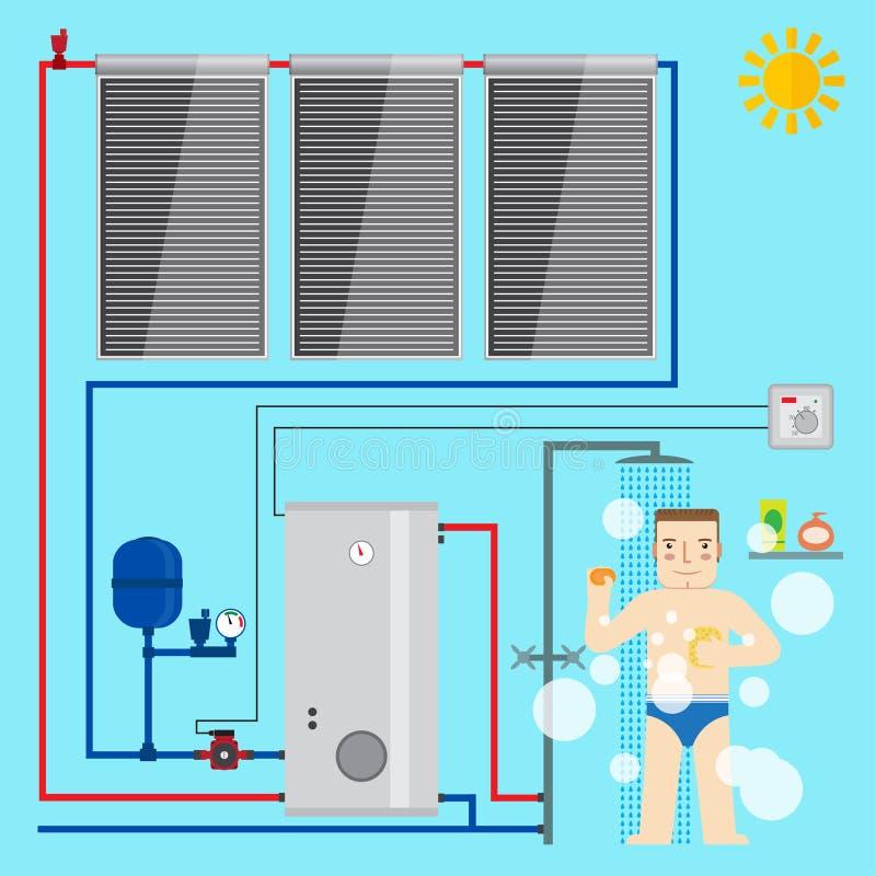 Solarwarmwasserbereitersystem und -mann im Badezimmer, das eine Dusche nimmt stock abbildung