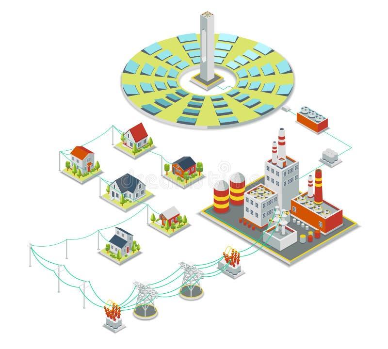 Solenergisystem isometriskt begrepp för elektricitet 3D royaltyfri illustrationer