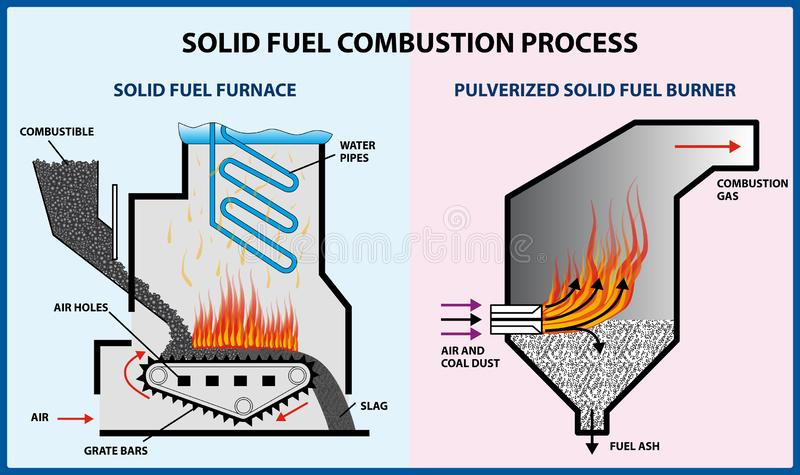 Solid fuel combustion process - vector illustration vector illustration
