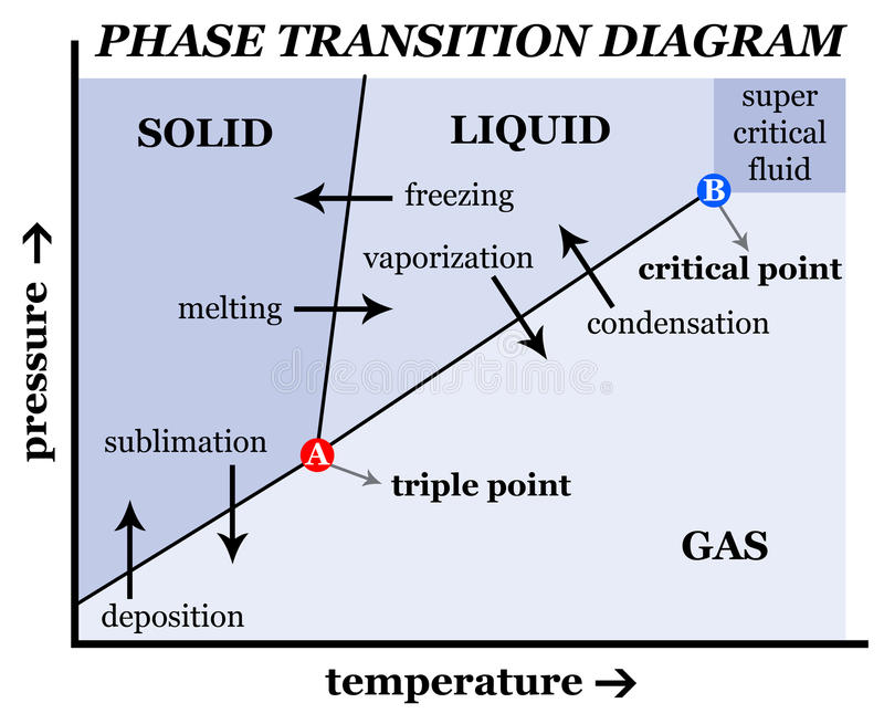 Solid Liquid Gas Diagram