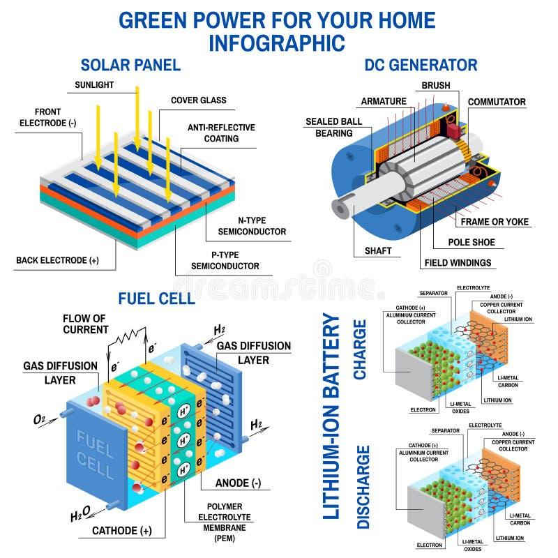 Solpanel-, Dc-generator, bränslecell och litiumbatteri vektor illustrationer