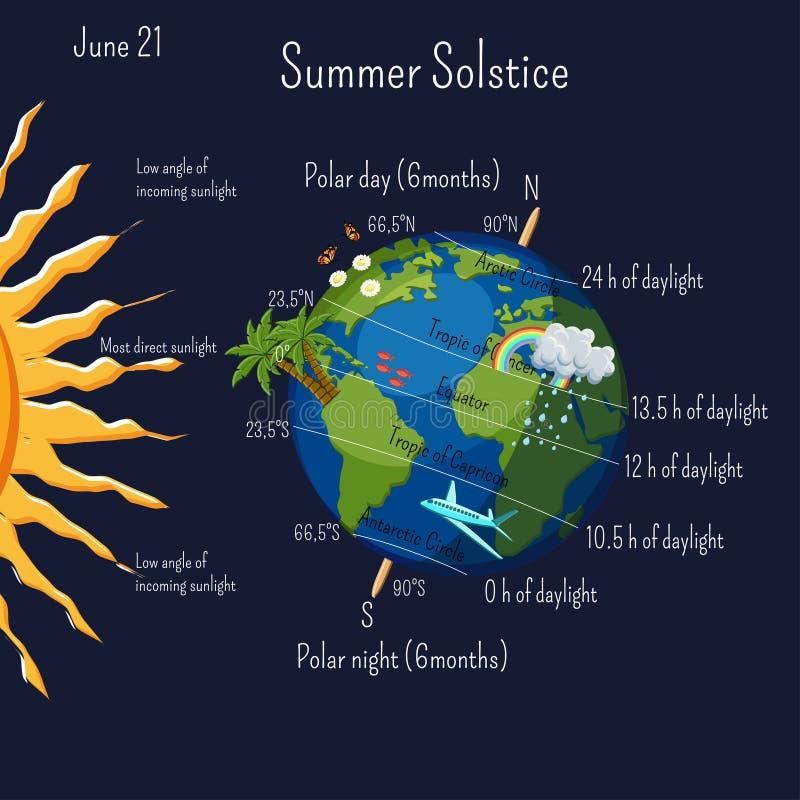 Solstício de verão infographic com zonas de clima e duração do dia, e alguns símbolos do verão dos desenhos animados na terra do  ilustração do vetor