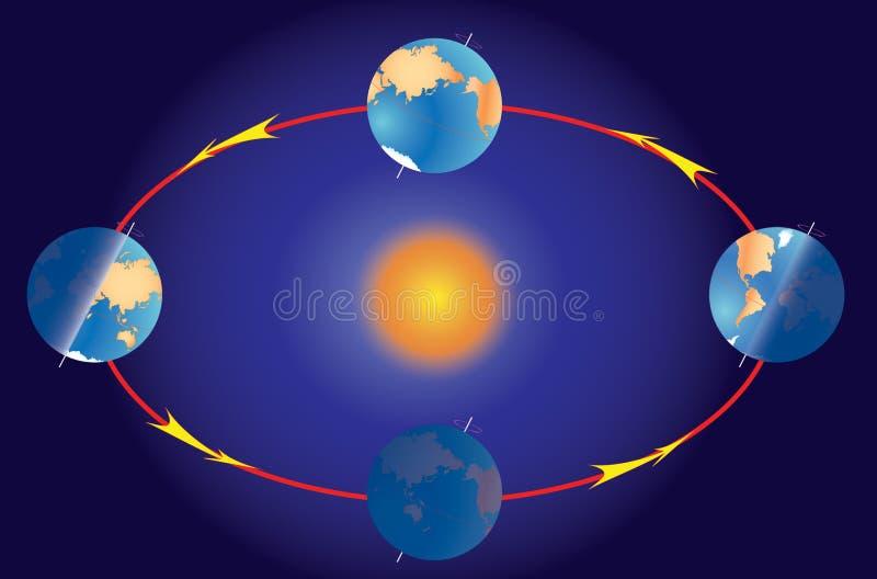 solstice för säsong för jorddagjämningplanet royaltyfri illustrationer