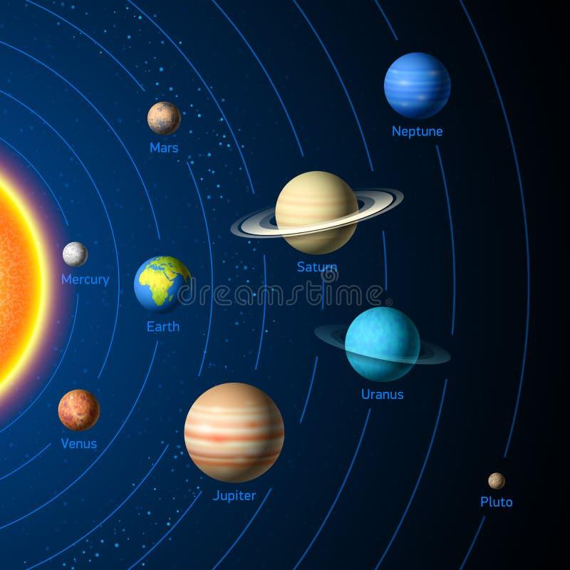 Solsystemplaneter royaltyfri illustrationer