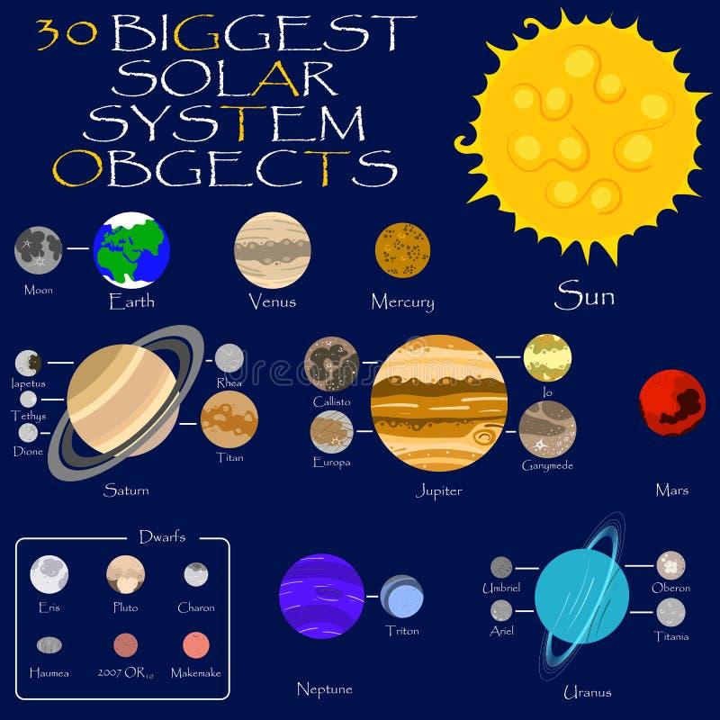 Solsystemsol, planeter och månar royaltyfri illustrationer