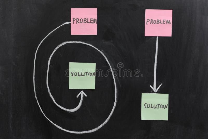 Download Solution of Problem stock image. Image of motivate, blackboard - 24102367