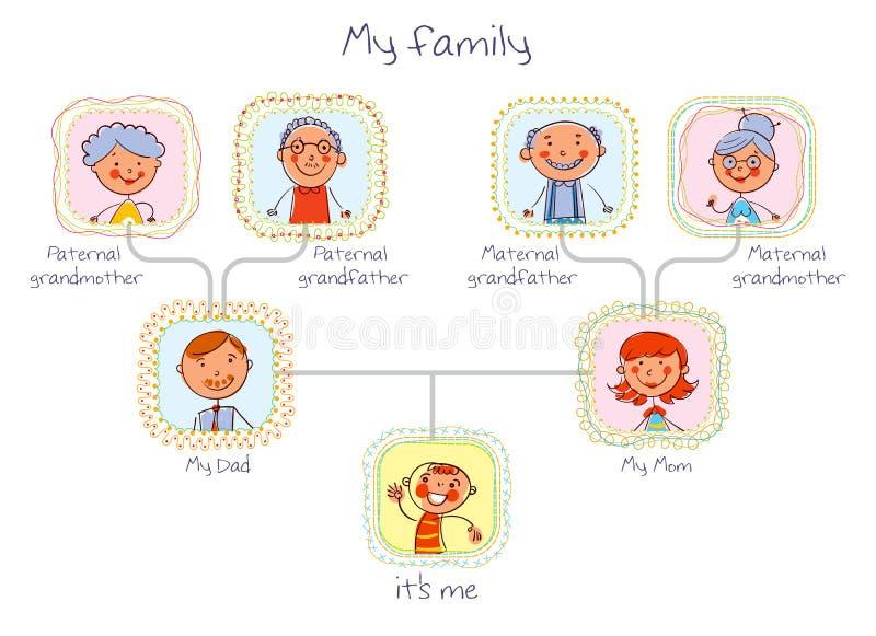 som kan fördubbla, lätt tar tomma grupperade individuellt name nödvändiga bort för familjmapp ramar etiketter dem treevektorn dig stock illustrationer