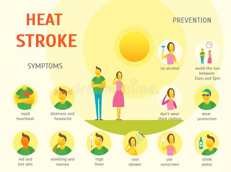 Sonnenstich-Symptom-Karten-Plakat Vektor lizenzfreie abbildung