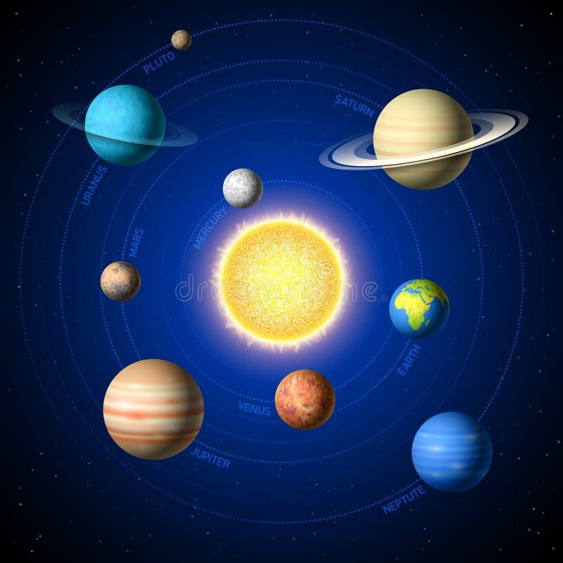Sonnensystemplaneten lizenzfreie abbildung