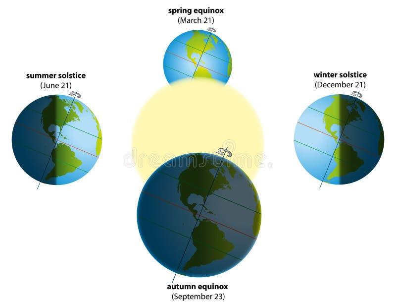 Sonnenwende-Äquinoktikum Amerika stock abbildung
