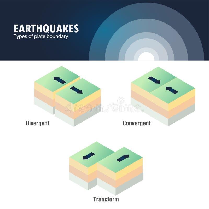 Soorten de aardbeving van de plaatgrens
